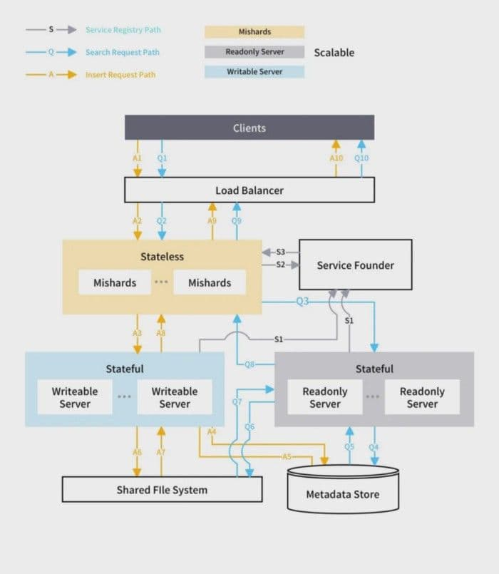 2-distributed-architecture-overview.png