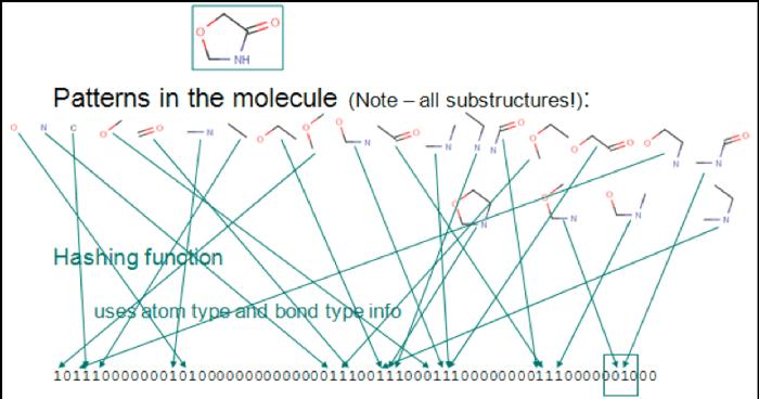2-identifying-patterns-molecules.png