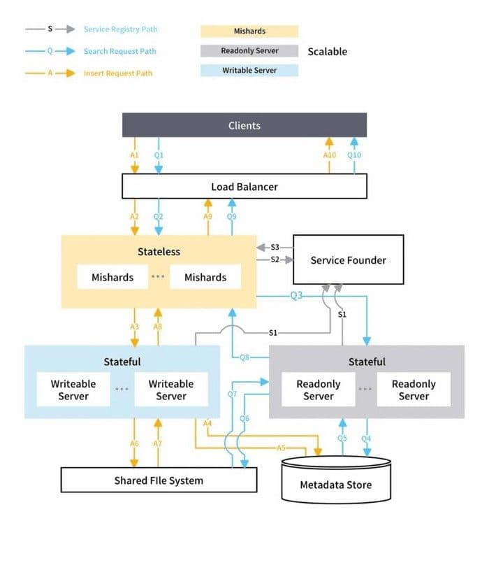 2-mishards-based-cluster-solution-architecture.jpg