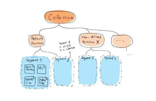 3-delete-request-milvus.jpg