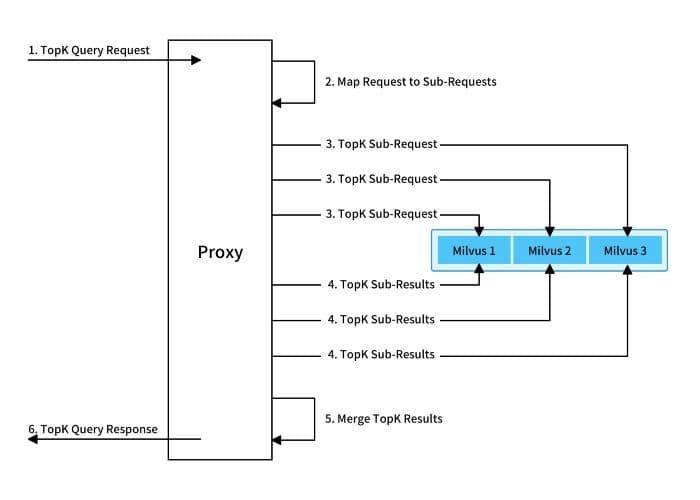 4-mishards-nodes.jpg