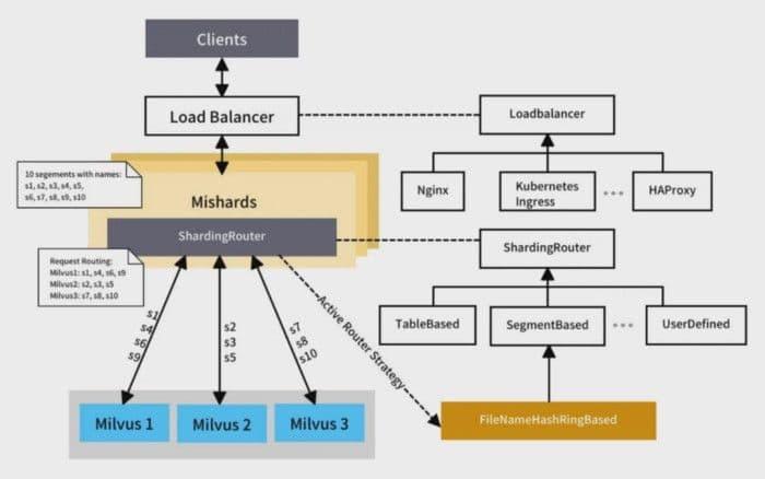 7-load-balancing-and-service-sharding.png