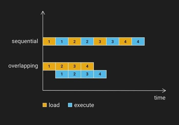 9-sequential-overlapping-load-milvus.png