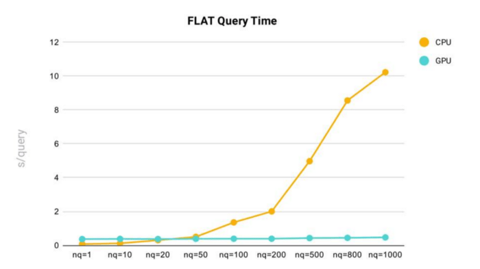 Blog_Accelerating Similarity Search on Really Big Data with Vector Indexing_2.png