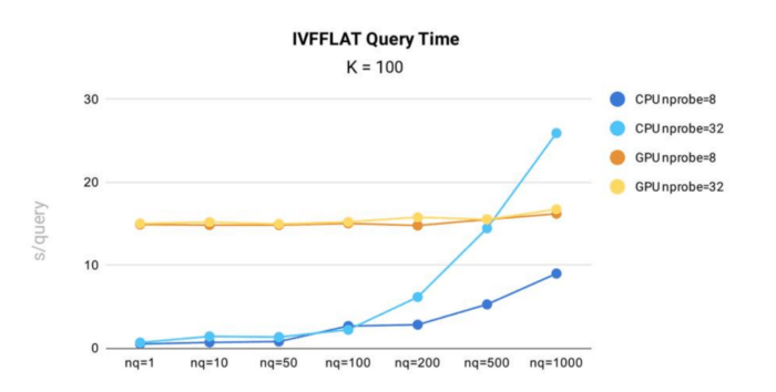 Blog_Accelerating Similarity Search on Really Big Data with Vector Indexing_3.png