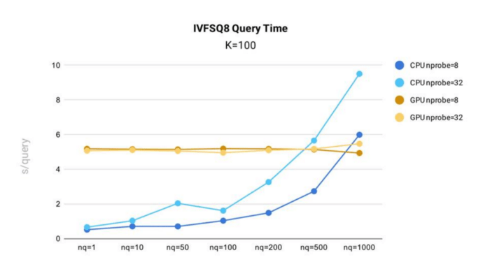 Blog_Accelerating Similarity Search on Really Big Data with Vector Indexing_5.png