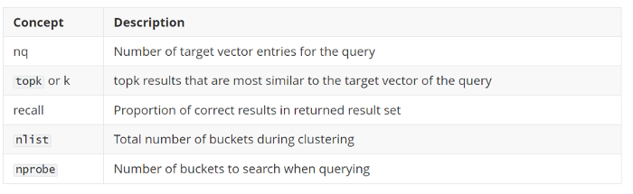 Blog_Accelerating Similarity Search on Really Big Data with Vector Indexing_8.png