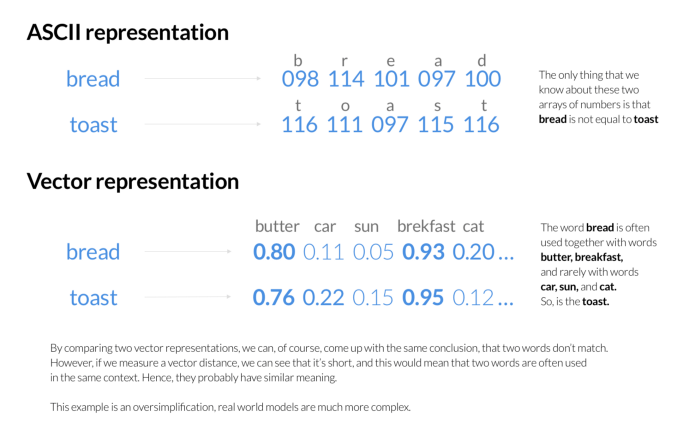 Blog_How we used semantic search to make our search 10x smarter_2.png