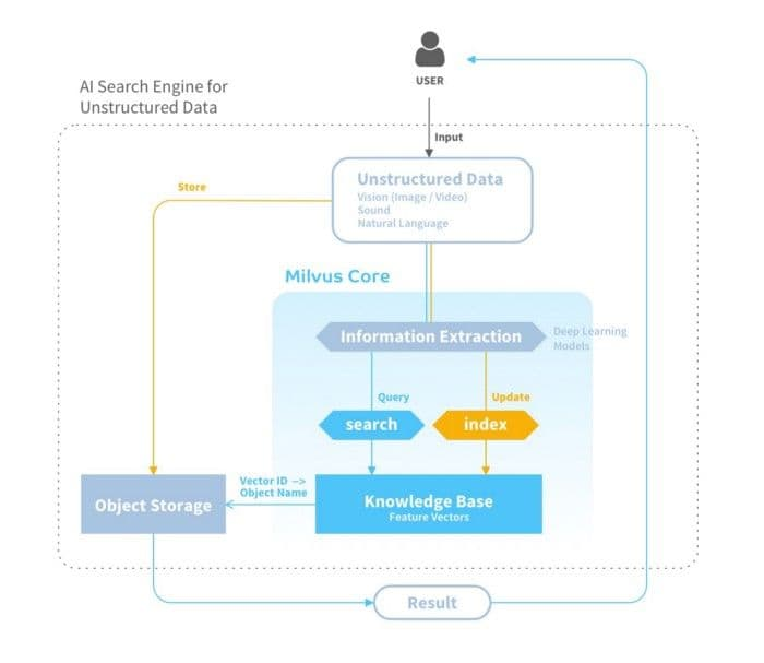 Blog_Milvus Is an Open-Source Scalable AI Search Engine_1.jpg