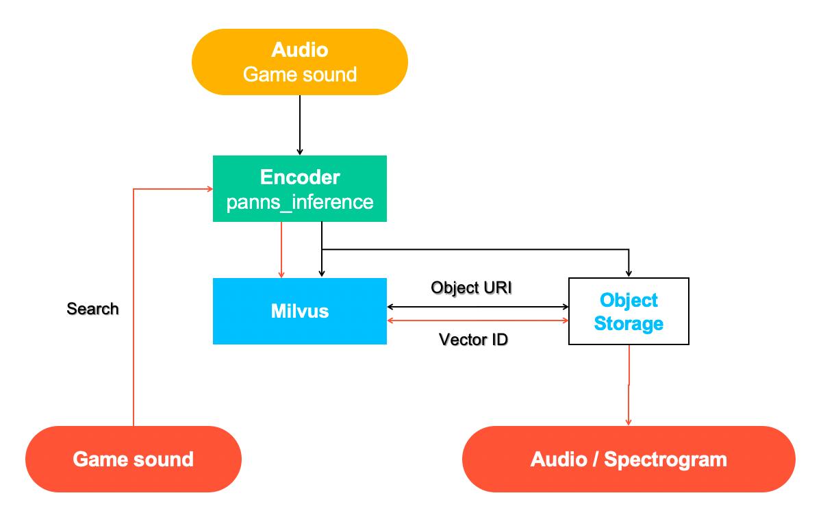 audio-retrieval-system.png
