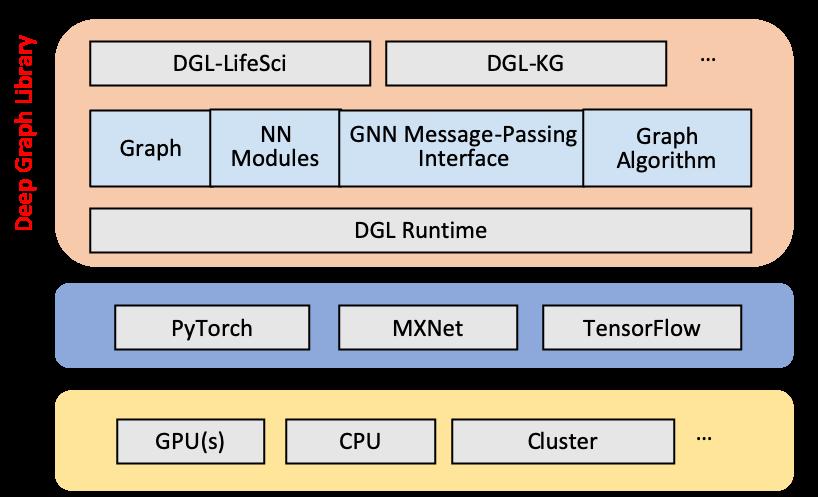 dgl-framework-building-graph-based-recommender-milvus.png