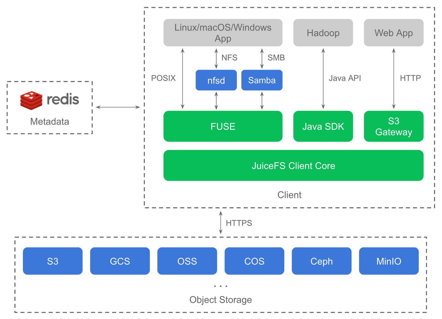 juicefs-architecture.png