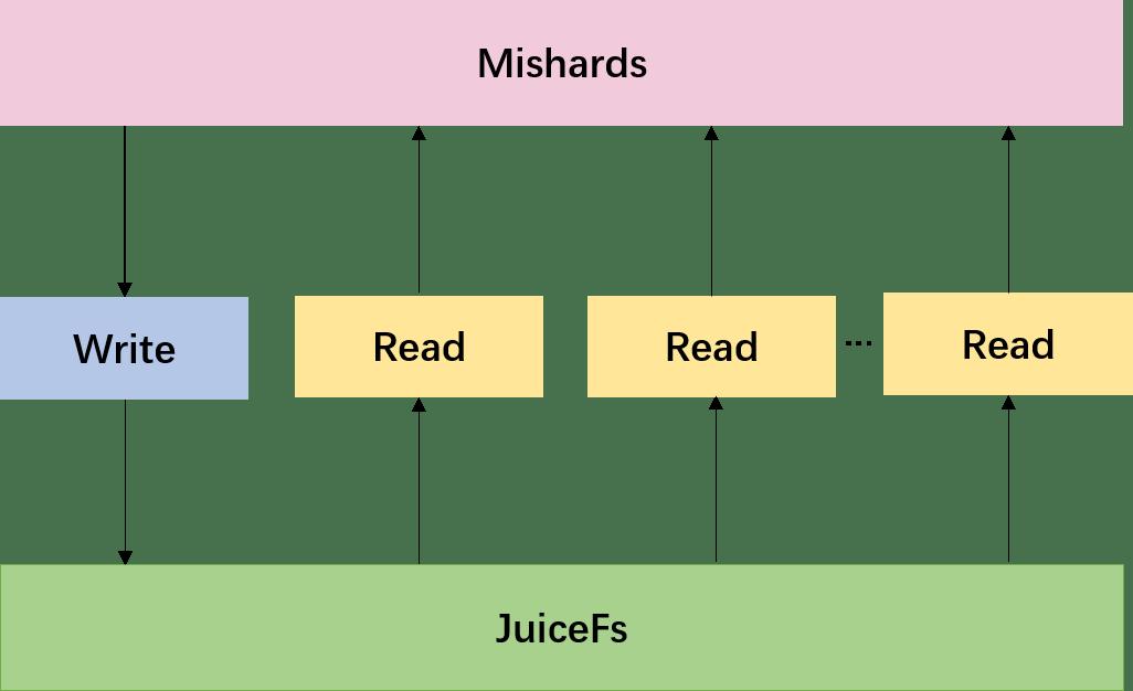 milvus-cluster-built-with-juicefs.png