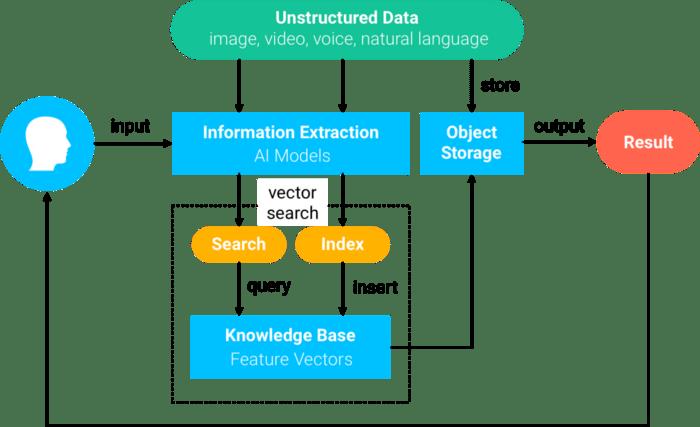 milvus-overview-diagram.png